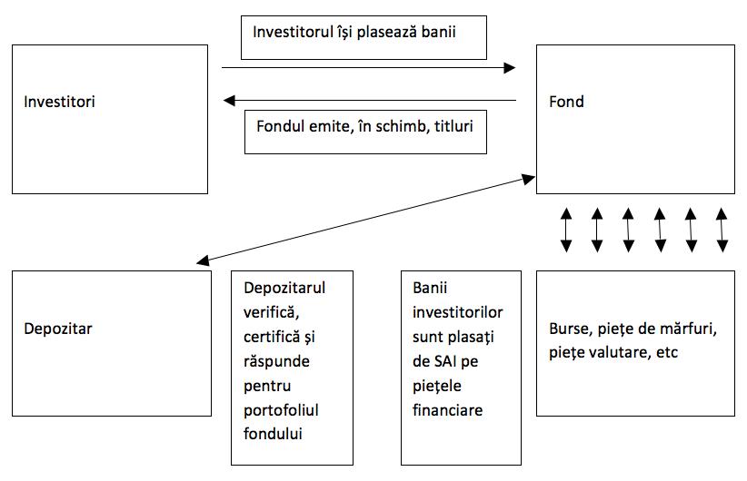 tipuri de câștiguri pe internet cu investiții